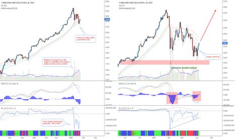 YM1!: US Stock Market - Buying opportunity