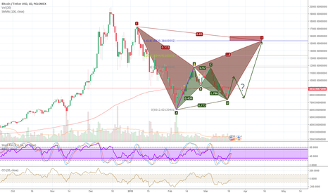 BTCUSDT: Little up Little down then back up!
