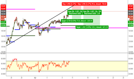 EURJPY: Bearish Eur/Jpy 1hr