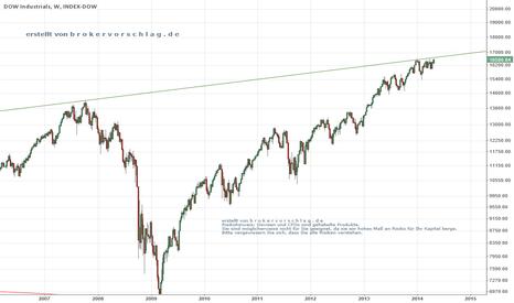 DJI: Dow is fin ?