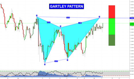 GBPCHF: Gartley Pattern on GBPCHF next to completion!
