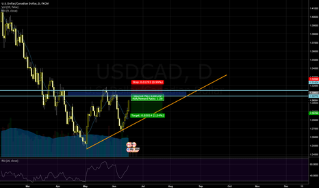 USDCAD: USDCAD Short, Strong resistence