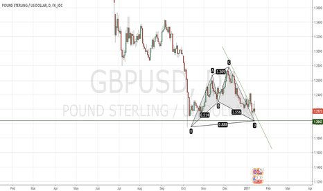 GBPUSD: Bulls in waiting