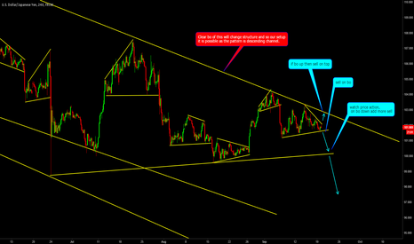 USDJPY: SHORT USDJPY : MACD + Pattern giving sell signals, good risk rew