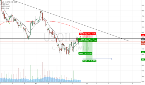 USOIL: Oil potential short