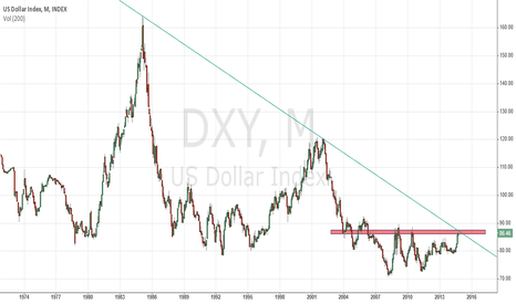 DXY: USD INDEX