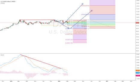 DXY: Скоро доллар вверх пойдёт.