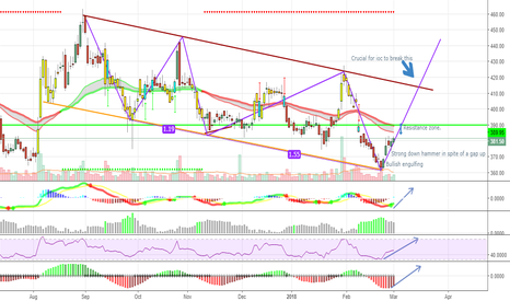 IOC: Down channel , Expected channel breakout