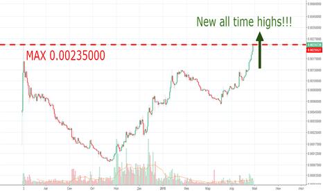 EOSBTC: Рост EOS и Telegram