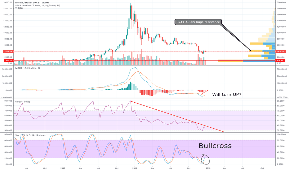 BTCUSD: BTCUSD indecision,BOOM or DOOM?