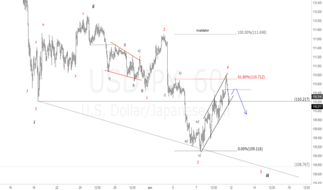 USDJPY: USDJPY 1H Chart. Watch for sell, next impulsive wave.