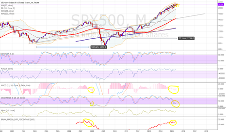 SPX500: Update on monthly SP500 (SPX) - plus some thoughts