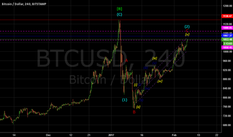 BTCUSD: BITCOIN MOVE UP IS ABOUT OVER