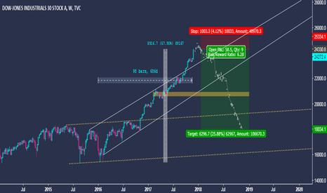 DJI: Dow Jones Industrial Average - Long Term Trading Idea