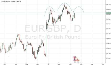 EURGBP: head and shoulder in the making on daily ?
