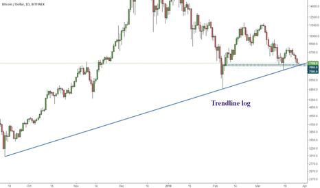 BTCUSD: Bitcoin. Bounce soon or wat?