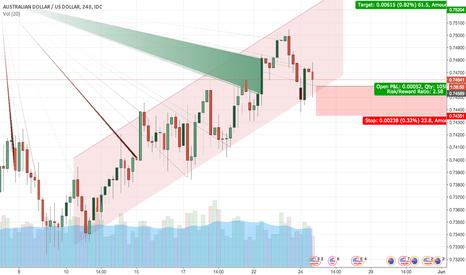 AUDUSD: AUD/USD H4 Long Position