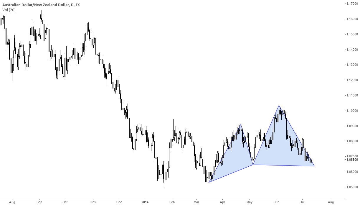 AUDNZD: pattern nearing completion