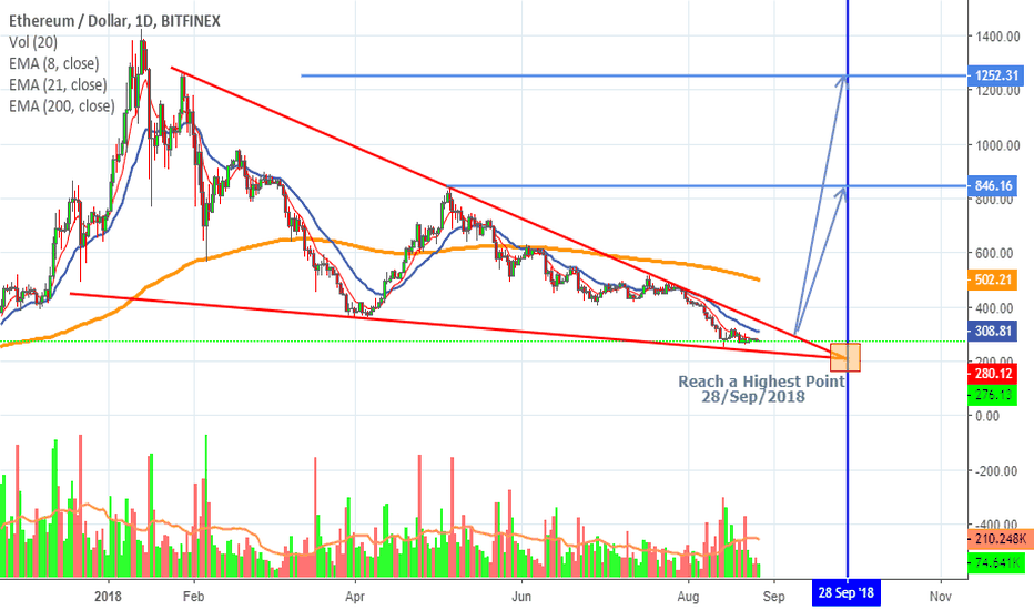 ETHUSD: Ethereum Reach Highest Point (By date)