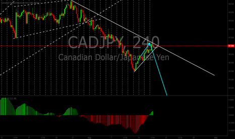 CADJPY: CADJPY look for breakedown for short position