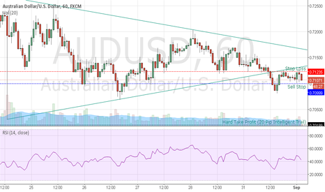 AUDUSD: AUDUSD Respecting Former Support - Short Below Today's Low