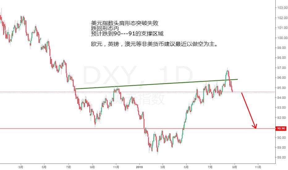 DXY: DXY,日线,技术分析