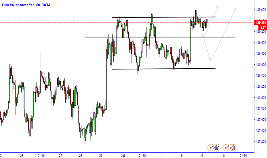 EURJPY: EURJPY CONSOLIDATION...