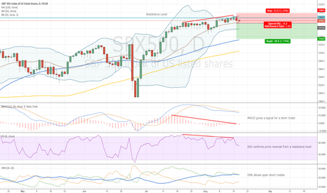 SPX500: Divergence and New Entry Level