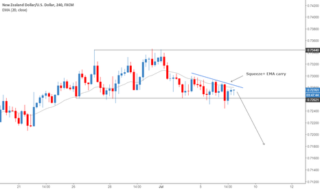 NZDUSD: NZD/USD Squeeze+ EMA carry