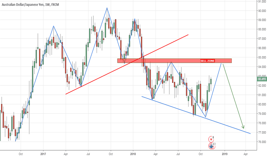 AUDJPY: SHORT FROM SELL ZONE