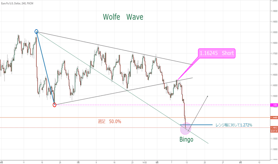 EURUSD: Perfect Wolfe Wave