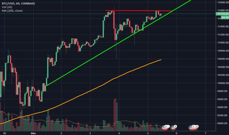 BTCUSD: BTC bullish triangle?