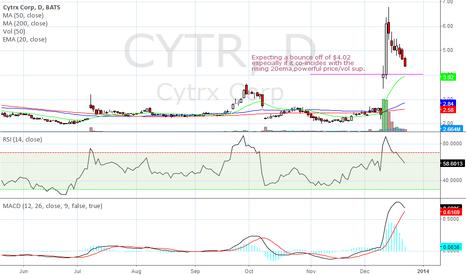 CYTR: CYTR