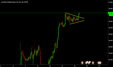 CADJPY: CADJPY Contracting Triangle