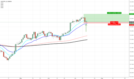 CHFJPY: Possible Trend Continuation off the Moving Average CHFJPY