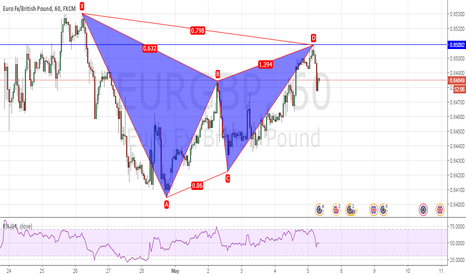 EURGBP: A bearish Gartley