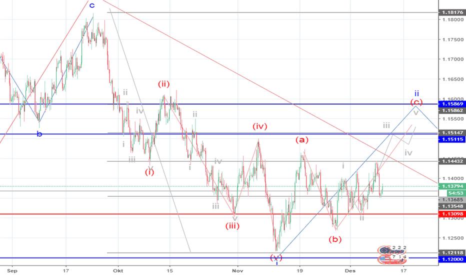 EURUSD: EUR/USD: analisis wave