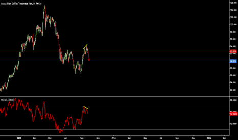 AUDJPY: Simple daily Divergence
