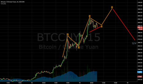 BTCCNY: Maybe there will be a v before correction?