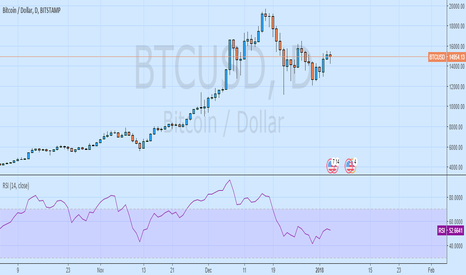 BTCUSD: Short Bitcoin at CMP 14872 with a SL 16570 and TGT below 10800