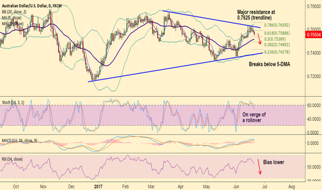 AUDUSD: AUD/USD stiff resistance at 0.7625, good to go short on rallies