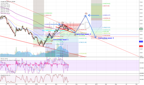 USOIL: Still correction second wave