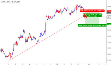 GBPUSD: GBPUSD Trendline breakout, retest and confirmation