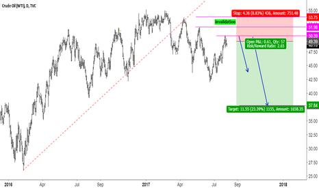 USOIL: Crude Oil Short setup