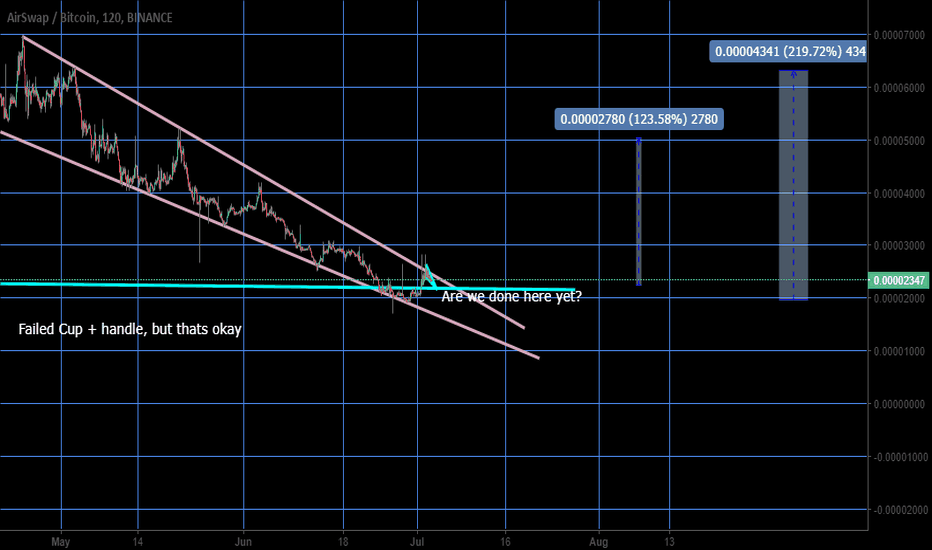 ASTBTC: cup and handle fail! but its okay, targets in chart