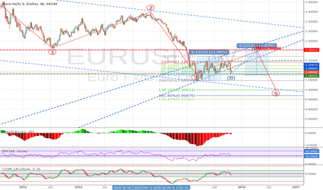 EURUSD: EURUSD is ready for long