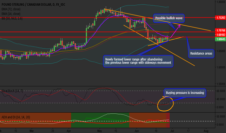 GBPCAD: GBPCAD Awesome Bullish Setup