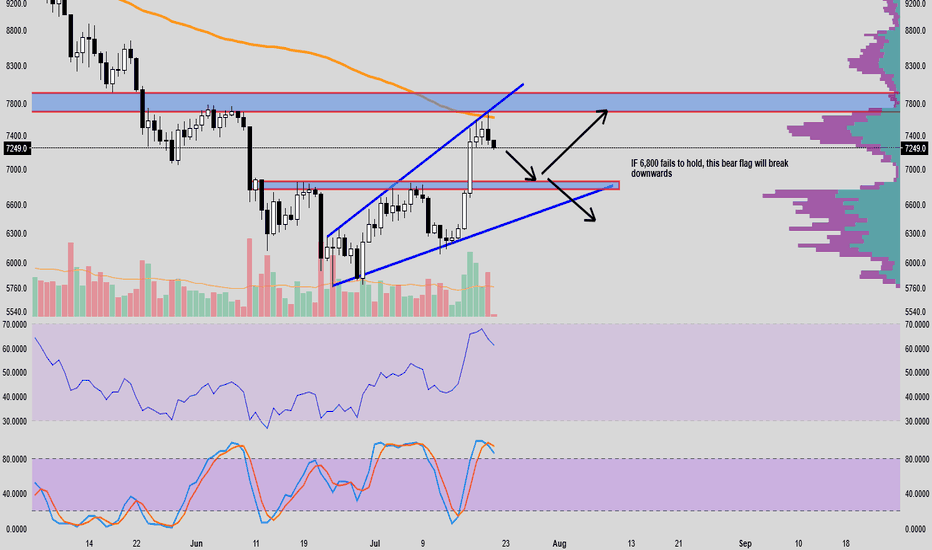 BTCUSD: --Serious-- BTC Bitcoin analysis: BTC to re-test support