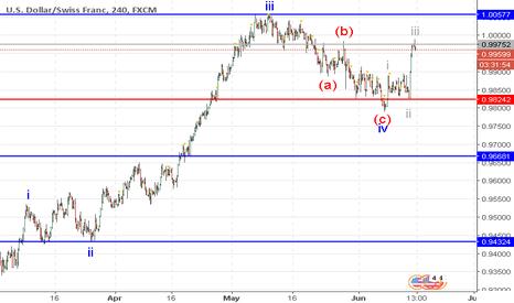 USDCHF: USD/CHF: wave analysis