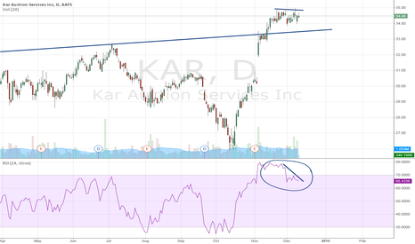 KAR: KAR Auction Services Inc. could correct to USD 33.50